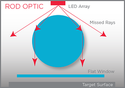 Rod optic for UV Curing